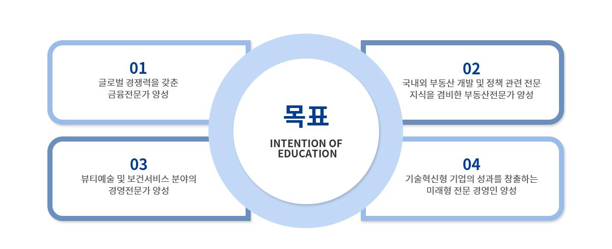 경영대학원 교육목표