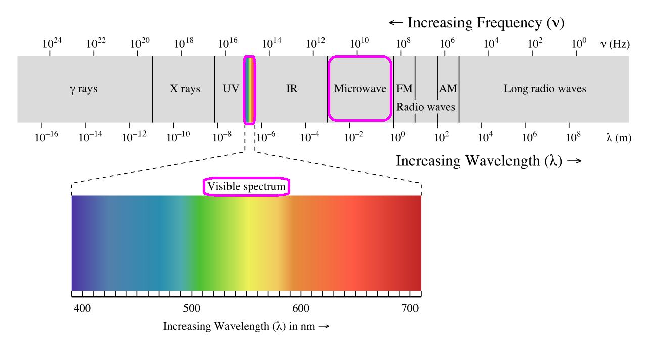 설명: electromagnetic spectrum.png